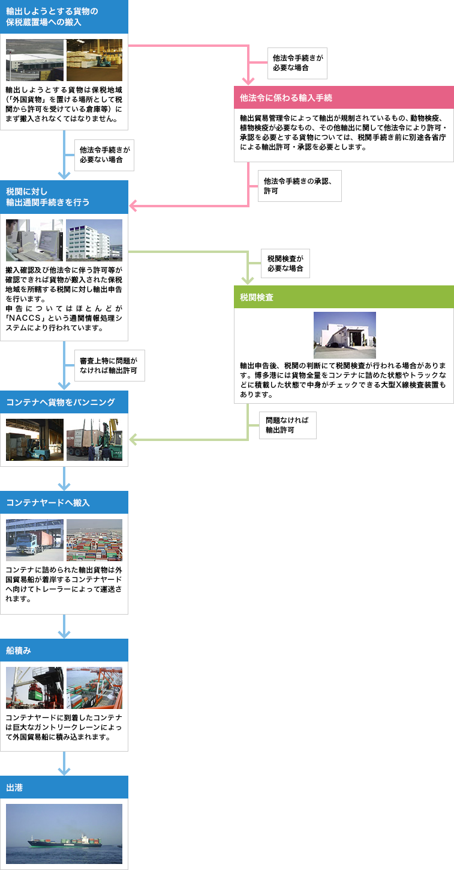 コンテナに貨物を詰め込む前に輸出申告を行う場合の流れの図