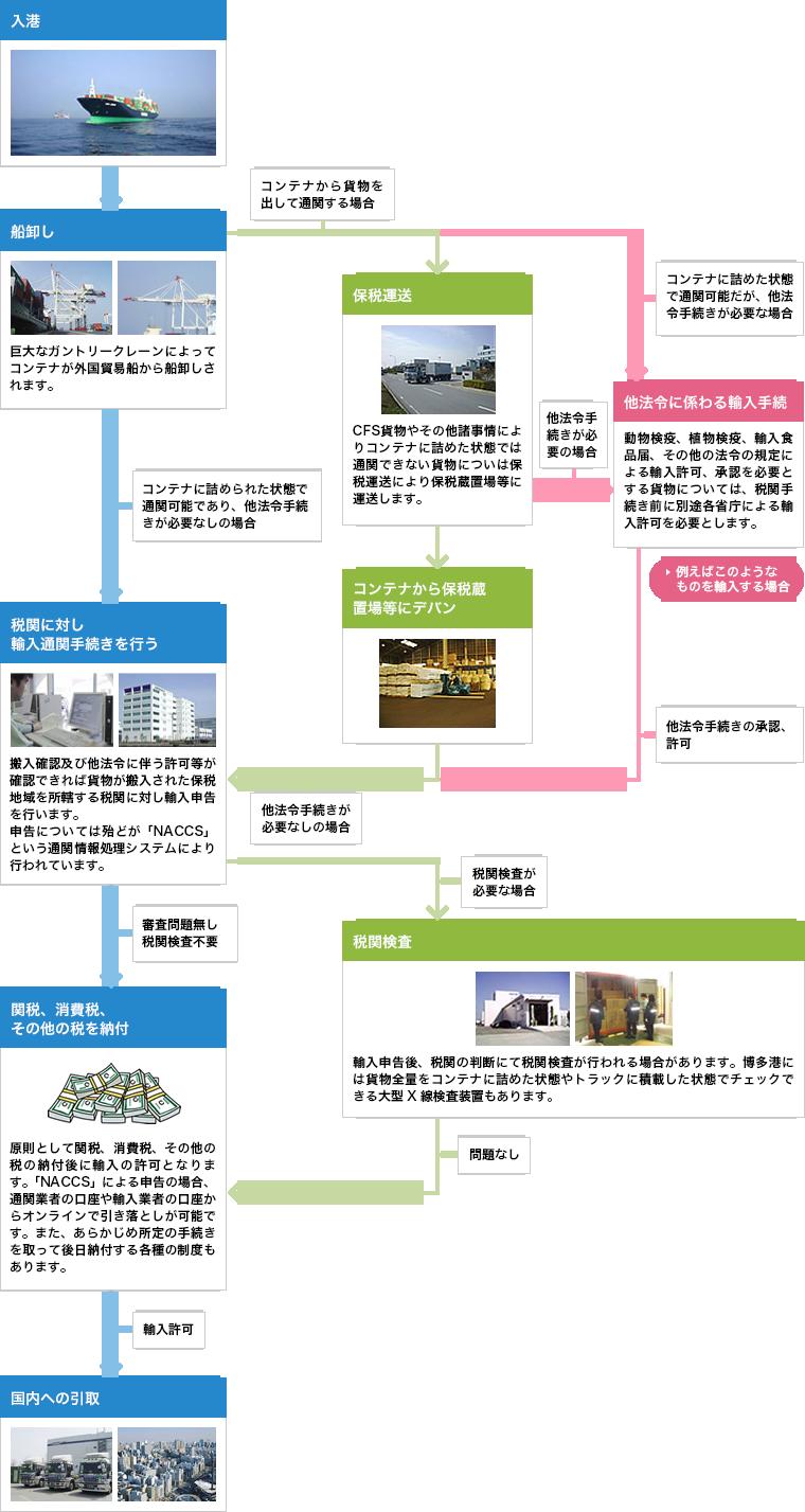 コンテナに貨物を詰めた後に輸出申告を行う場合の流れの図